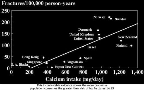 Milk consumption bone fracture chart