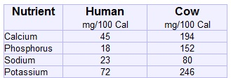 Milk human cow nutrient content